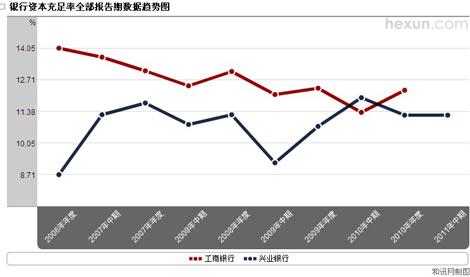 兴业银行资本充足率与工商银行比较