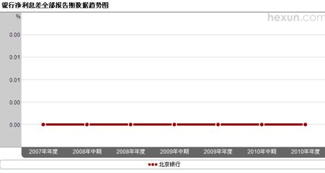 北京银行净息差趋势图