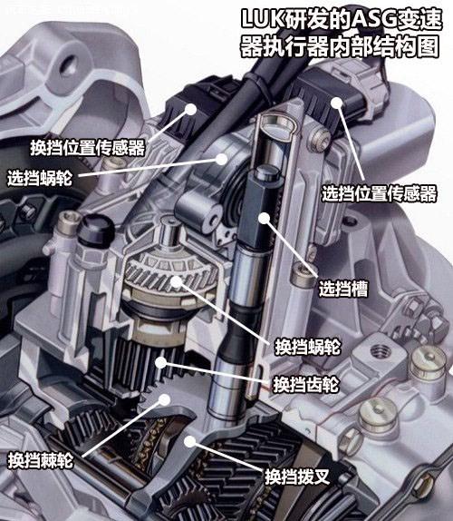 汽车波箱结构图