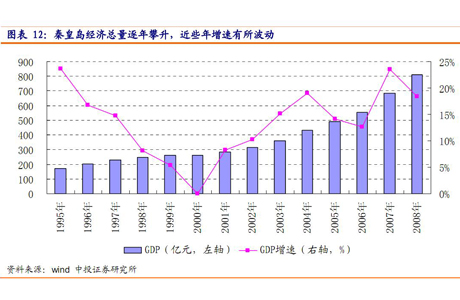 秦皇岛市经济总量逐年攀升 近几年增速有所波动