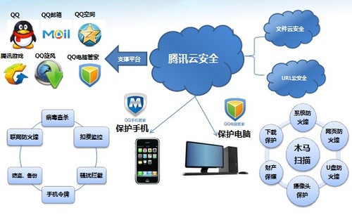 avar2011:腾讯一站式安全体系展翅扬帆