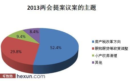 大部分网友认为是房产税改革是主导方向