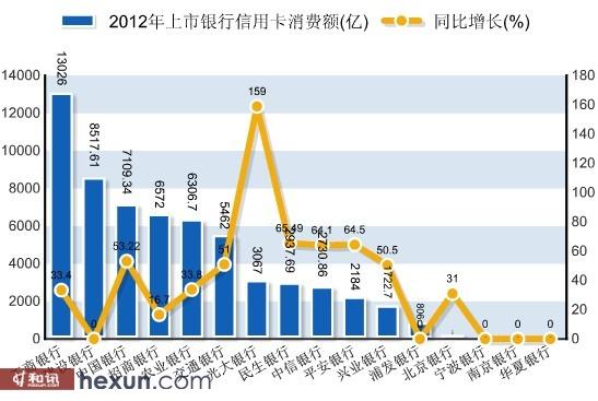 2012年上市银行信用卡消费额(亿)