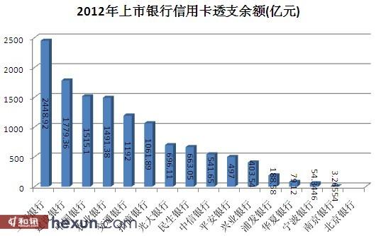 2012年上市银行信用卡透支余额(亿元)
