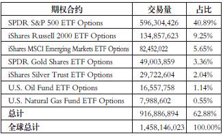 表为2013年全球各类ETF主要期权合约交易情况