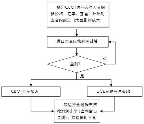 图为大豆进口压榨套利建模流程