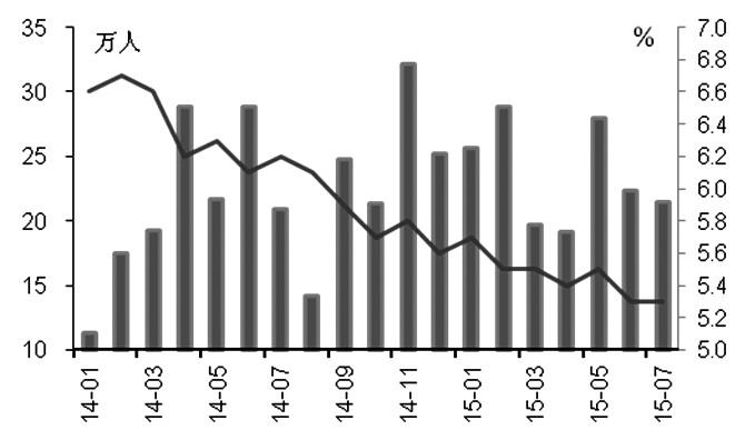 """自跌至2010年2月11日以来的低位后,黄金并未因市场""""抄底""""购金而出现反弹,而是连续第7周收跌,录得1999年以来持续时间最长的周度下跌行情,显示出市场对金价普遍持悲观态度。我们认为,在希腊风险缓解、中国需求疲软的背景下,美联储加息预期将持续主导黄金市场,金价依然缺乏反弹动力。"""