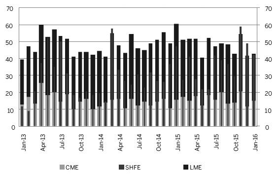 图为CME、LME和SHFE铜交易量对比(单位:百万吨)