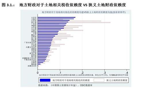 地方财政对于土地依赖度逐年上升 十年升11.3
