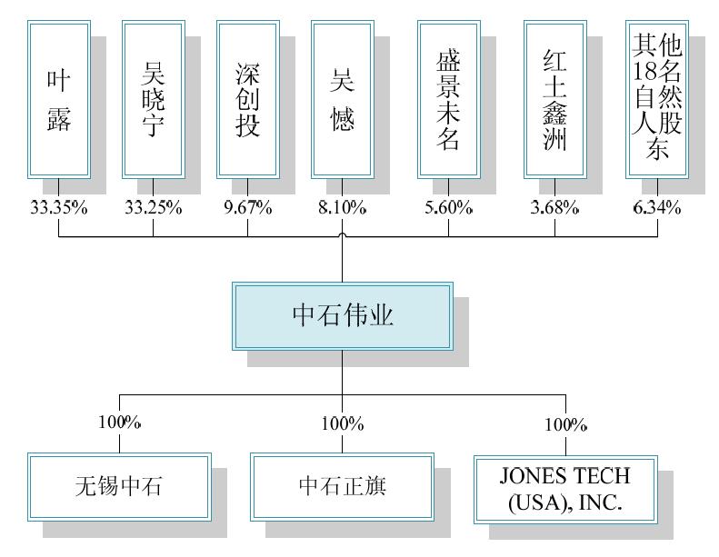 中石伟业股权结构图
