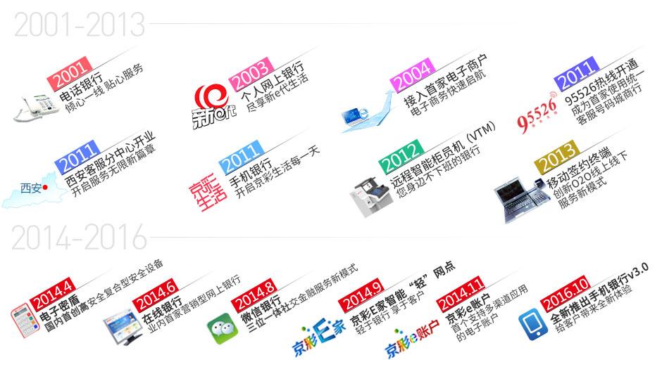 北京银行,电子银行